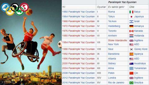 Paralimpik Yaz Oyunları