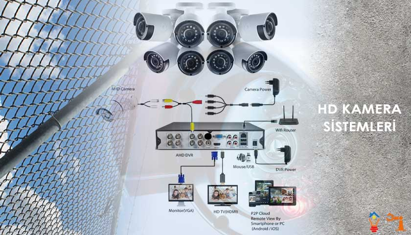 8 Kameralı AHD DVR Sistemi